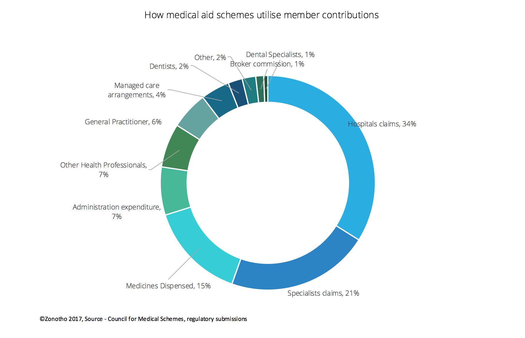 How medical scheme contributions are utilised